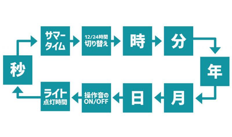 項目選択図